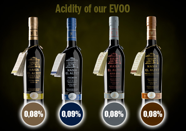 All you wanted to know about olive oil acidity